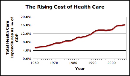 an essay on the rising costs of healthcare in the united states Essay writing service the rising cost of health care in the united states the rising cost of health care in the united states - essay example.